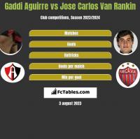 Gaddi Aguirre vs Jose Carlos Van Rankin h2h player stats
