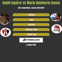 Gaddi Aguirre vs Mario Humberto Osuna h2h player stats