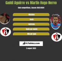 Gaddi Aguirre vs Martin Hugo Nervo h2h player stats