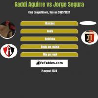 Gaddi Aguirre vs Jorge Segura h2h player stats