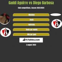 Gaddi Aguirre vs Diego Barbosa h2h player stats