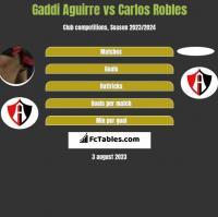 Gaddi Aguirre vs Carlos Robles h2h player stats