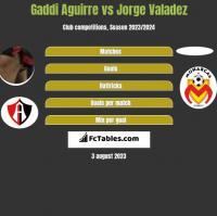Gaddi Aguirre vs Jorge Valadez h2h player stats