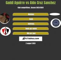 Gaddi Aguirre vs Aldo Cruz Sanchez h2h player stats