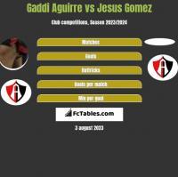 Gaddi Aguirre vs Jesus Gomez h2h player stats