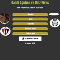 Gaddi Aguirre vs Diaz Rivas h2h player stats