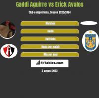 Gaddi Aguirre vs Erick Avalos h2h player stats