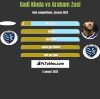 Gadi Kinda vs Graham Zusi h2h player stats