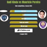 Gadi Kinda vs Mauricio Pereira h2h player stats