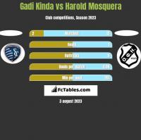 Gadi Kinda vs Harold Mosquera h2h player stats