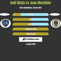 Gadi Kinda vs Joao Moutinho h2h player stats