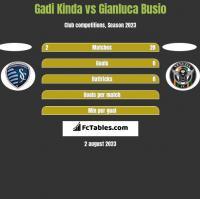 Gadi Kinda vs Gianluca Busio h2h player stats