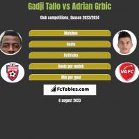 Gadji Tallo vs Adrian Grbic h2h player stats