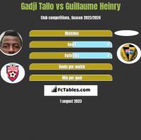 Gadji Tallo vs Guillaume Heinry h2h player stats