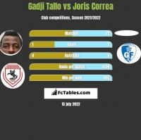 Gadji Tallo vs Joris Correa h2h player stats