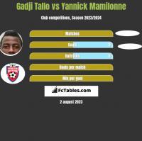 Gadji Tallo vs Yannick Mamilonne h2h player stats