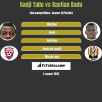 Gadji Tallo vs Bastian Badu h2h player stats