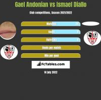 Gael Andonian vs Ismael Diallo h2h player stats