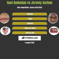 Gael Andonian vs Jeremy Sorbon h2h player stats