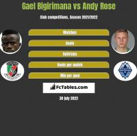 Gael Bigirimana vs Andy Rose h2h player stats