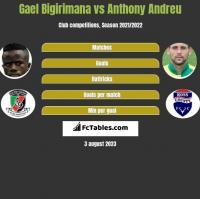 Gael Bigirimana vs Anthony Andreu h2h player stats