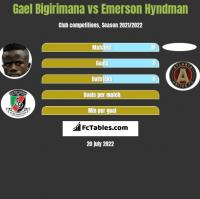 Gael Bigirimana vs Emerson Hyndman h2h player stats