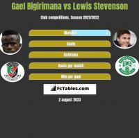 Gael Bigirimana vs Lewis Stevenson h2h player stats