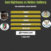 Gael Bigirimana vs Melker Hallberg h2h player stats