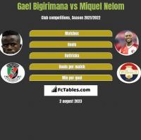 Gael Bigirimana vs Miquel Nelom h2h player stats