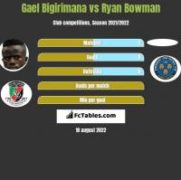 Gael Bigirimana vs Ryan Bowman h2h player stats