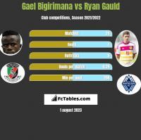 Gael Bigirimana vs Ryan Gauld h2h player stats