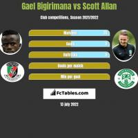 Gael Bigirimana vs Scott Allan h2h player stats