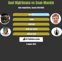 Gael Bigirimana vs Sean Mackie h2h player stats