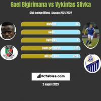 Gael Bigirimana vs Vykintas Slivka h2h player stats