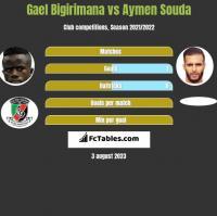 Gael Bigirimana vs Aymen Souda h2h player stats