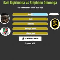 Gael Bigirimana vs Stephane Omeonga h2h player stats