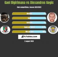 Gael Bigirimana vs Alexandros Gogic h2h player stats