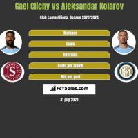 Gael Clichy vs Aleksandar Kolarov h2h player stats