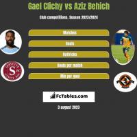 Gael Clichy vs Aziz Behich h2h player stats