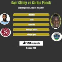 Gael Clichy vs Carlos Ponck h2h player stats