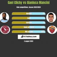 Gael Clichy vs Gianluca Mancini h2h player stats