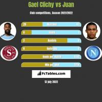 Gael Clichy vs Juan h2h player stats