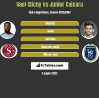 Gael Clichy vs Junior Caicara h2h player stats