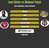 Gael Clichy vs Mehmet Topal h2h player stats