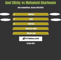 Gael Clichy vs Mohamed Abarhoune h2h player stats