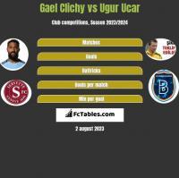 Gael Clichy vs Ugur Ucar h2h player stats