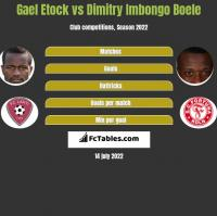 Gael Etock vs Dimitry Imbongo Boele h2h player stats