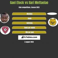 Gael Etock vs Ilari Mettaelae h2h player stats