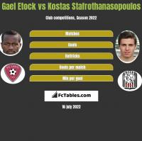 Gael Etock vs Kostas Stafrothanasopoulos h2h player stats