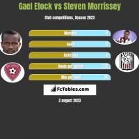 Gael Etock vs Steven Morrissey h2h player stats